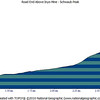 Z999 - Schwaub Peak Elevation Profile