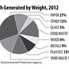 Waste-Generation-by-Weight-2012_Elem