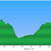 Elevation Profile...of the hike to Side Pocket Falls.