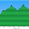 Elevation Profile of this out and back hike