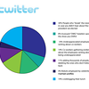 twitter_usage breakdown