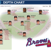 Braves 2012 depth chart