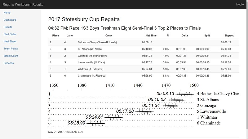 BCC Crew Rowing Stotesbury Cup 2017