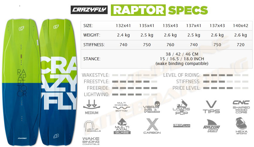 2016 Crazyfly Raptor Specifications