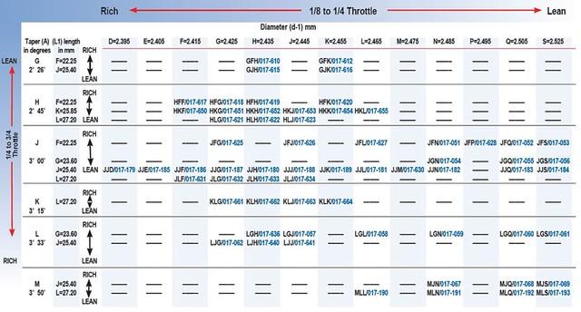 Keihin Jetting Chart