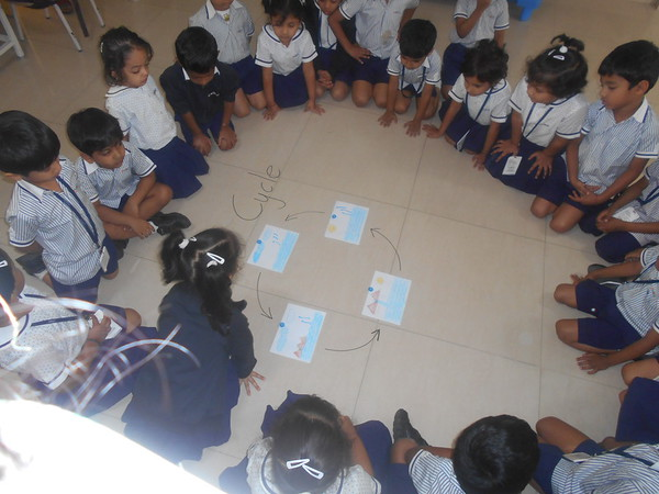 ACTIVITY ON SEQUENCING THE WATER CYCLE
