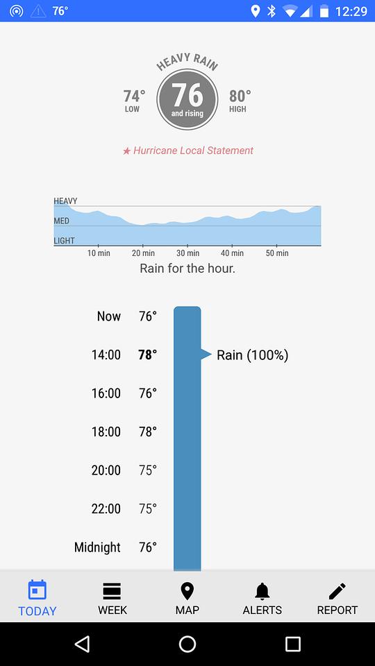 Chance of rain?
