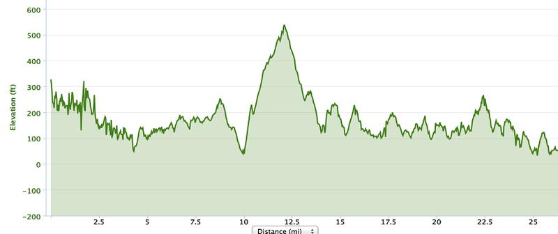 Big Sur Half Marathon Elevation Map.Sf Road Warrior Race Logistics Big Sur Marathon