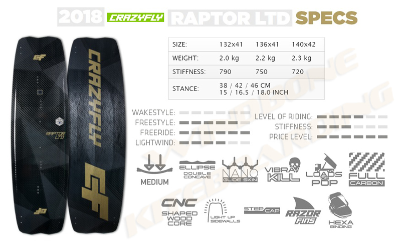 2018 Crazyfly Raptor LTD Specifications
