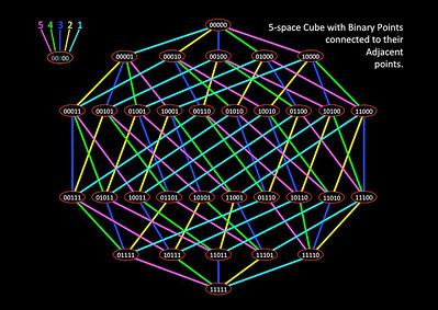 5-cube