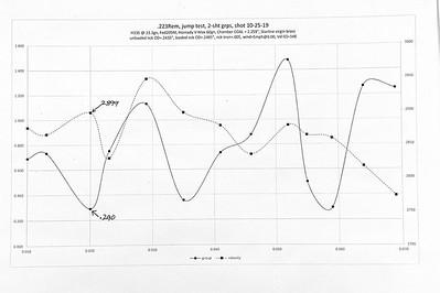 .223 Rem, jump test, 10-25-29