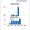 Biking stats