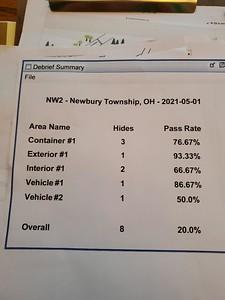 nw2 percents