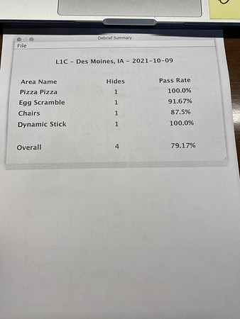 Sat  Oct 8, 2021, Des Moines, L1C-Overall Summary Sheet