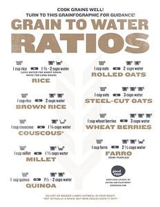 Grain to Water Ratios