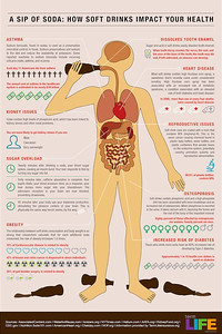 Still not convinced that drinking soda has harmful effects on your body? Check out this infographic! Large version: http://TermLifeInsurance.org/harmful-soda  SOURCE:  Dr. Joseph Mercola