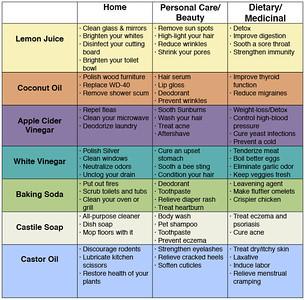 USES FOR LEMON JUICE, COCONUT OIL, APPLE CIDER VINEGAR, WHITE VINEGAR, BAKING SODA, CASTILLE SOAP, CASTOR OIL - for the House, Personal Care•Beauty & Dietary & Medicinal.