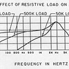 The Mic's response with differing termating resistances.