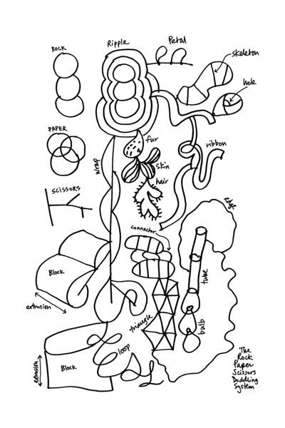 The Rock Paper Scissors Doodling System