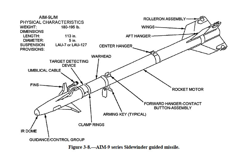This drawing shows the location of the rollerons on the missile. Drawing copied from US Navy NAVEDTRA 14313.