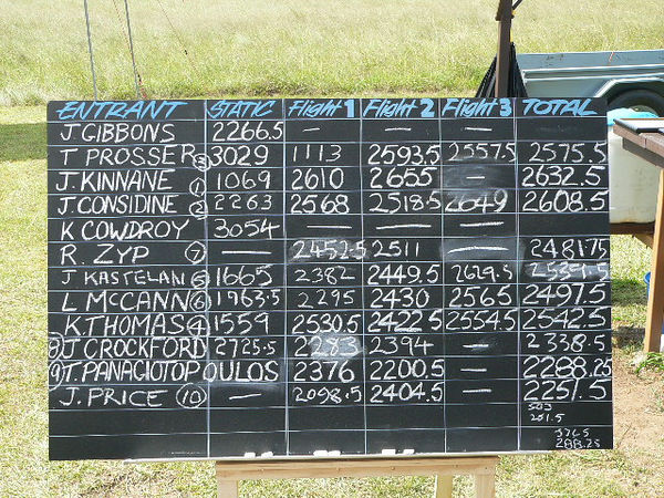 Score Board for the day