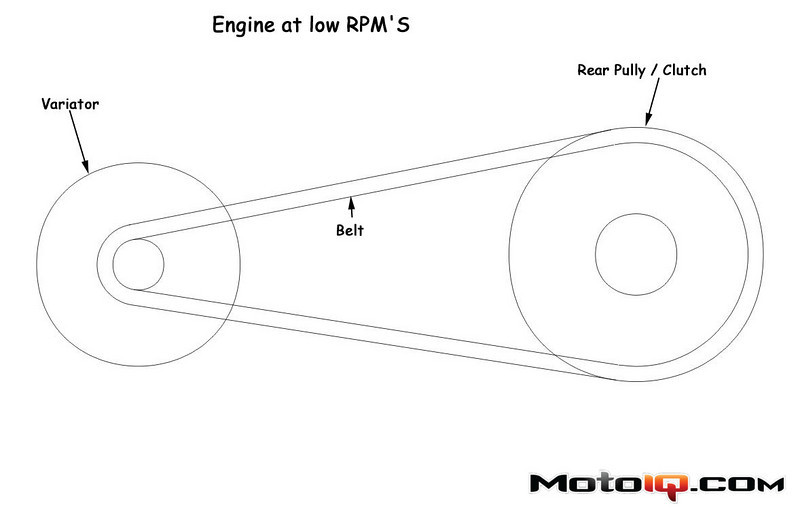 transmission belt position