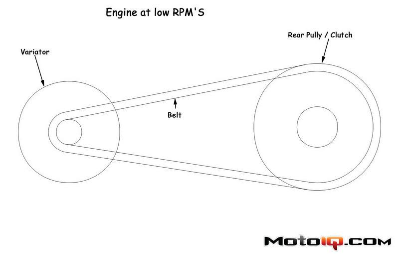 transmission belt position