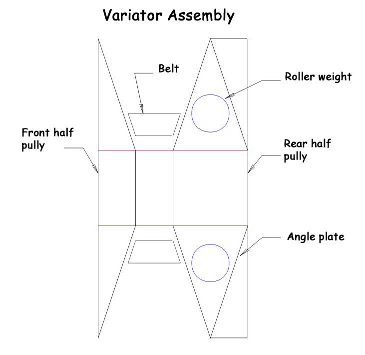 variator operation