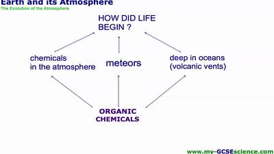 Earths Atmosphere Miller-Urey