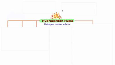 Burning Hydrocarbon Fuels