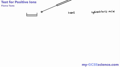 Test for Positive Ions