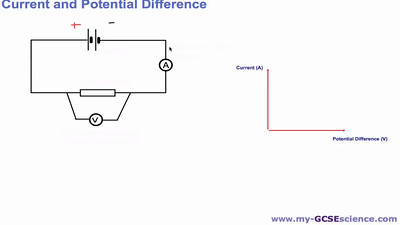Current & Potential Difference