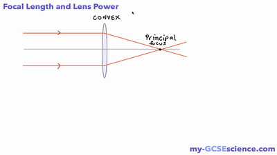 Focal Length and Lens Power