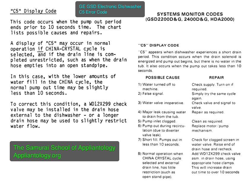 GE GSD Electronic Dishwasher C5 Error Code