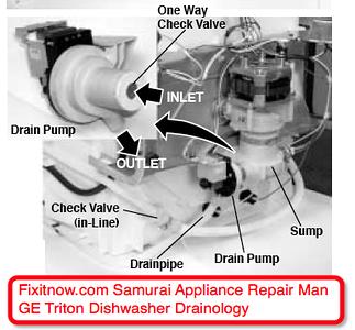 ge triton xl dishwasher drainology