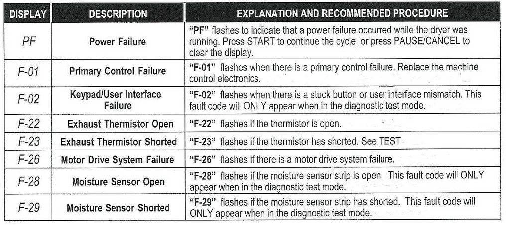 Whirlpool Duet Sport Dryer Fault Codes
