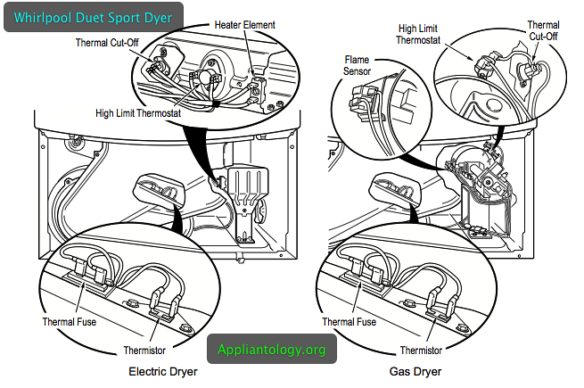 Whirlpool Duet Sport Dryer Thermal Switches