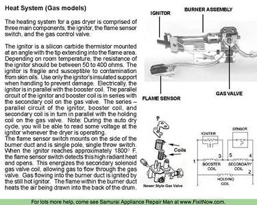 Burner Operation in a Gas Dryer