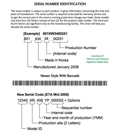Model Number Decoders