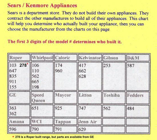 Magical Kenmore Model Number Decoder