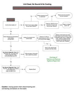 GE Profile Refrigerator Troubleshooting Chart