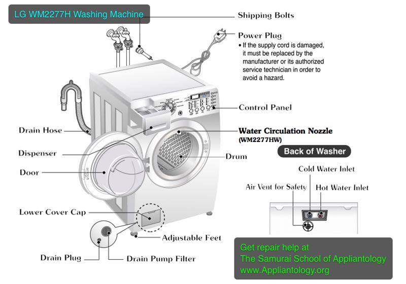 washers appliantology rh appliantology smugmug com washing machine diagram circuit washing machine diagram motor