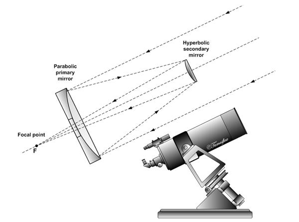 Configurazione del Cassegrain classico (da Wikipedia)