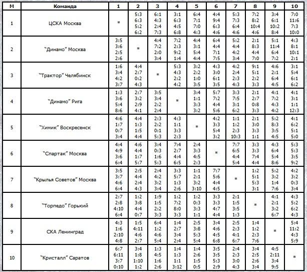 Итоговая таблица чемпионата СССР