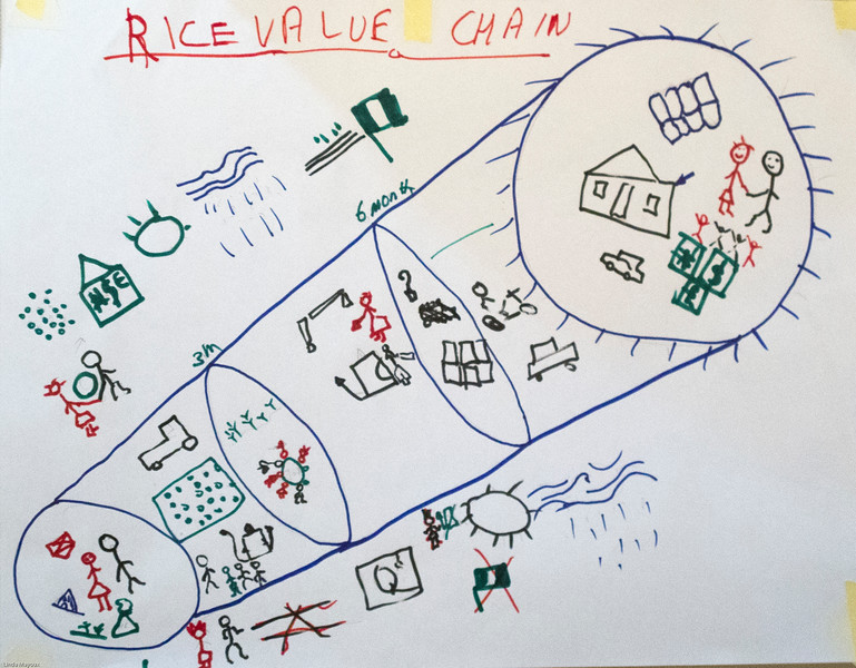 Vision Journey for GALS in Rice Value Chain