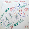 Vision Journey for GALS in Cassava Value Chain