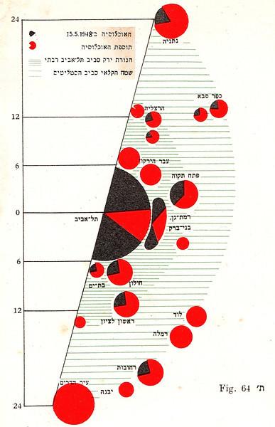 Fig. 64. Distribution of Urban Population Digram