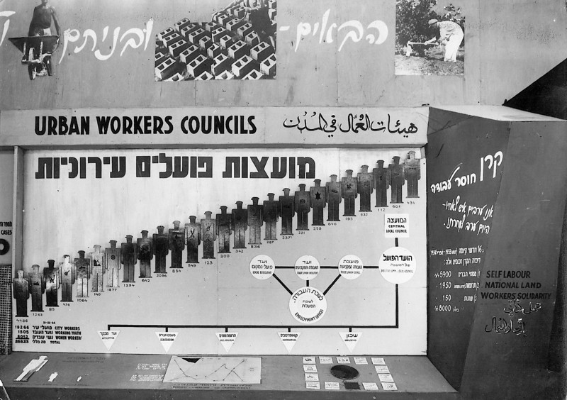 Display Panel - Urban Workers Councils