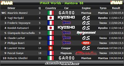 1988 IFMAR 1/8 Buggy World Championships - Mantova, Italy