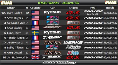2006 IFMAR 1/8 Buggy World Championships - Jakarta, Indonesia